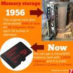 The transformation of memory storage - click here to read more