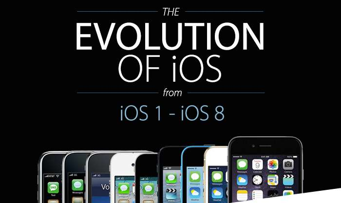 The Evolution of iOS 1 to 8_cover