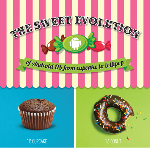 The Sweet Evolution of Android OS - from Cupcake to Lollipop Cover