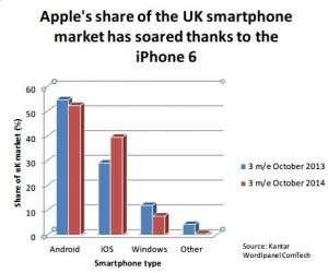 Applegraph