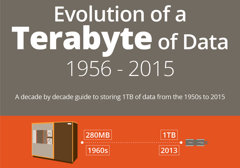 The Evolution Of A Terabyte Of Data 1956 2014