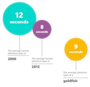 Dwindling attention span (Microsoft report graphic)